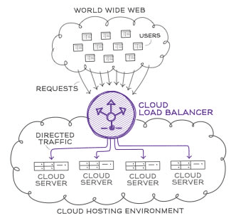 Greendays Group cloud-based hosting environment runs on a network co-developed with Cisco